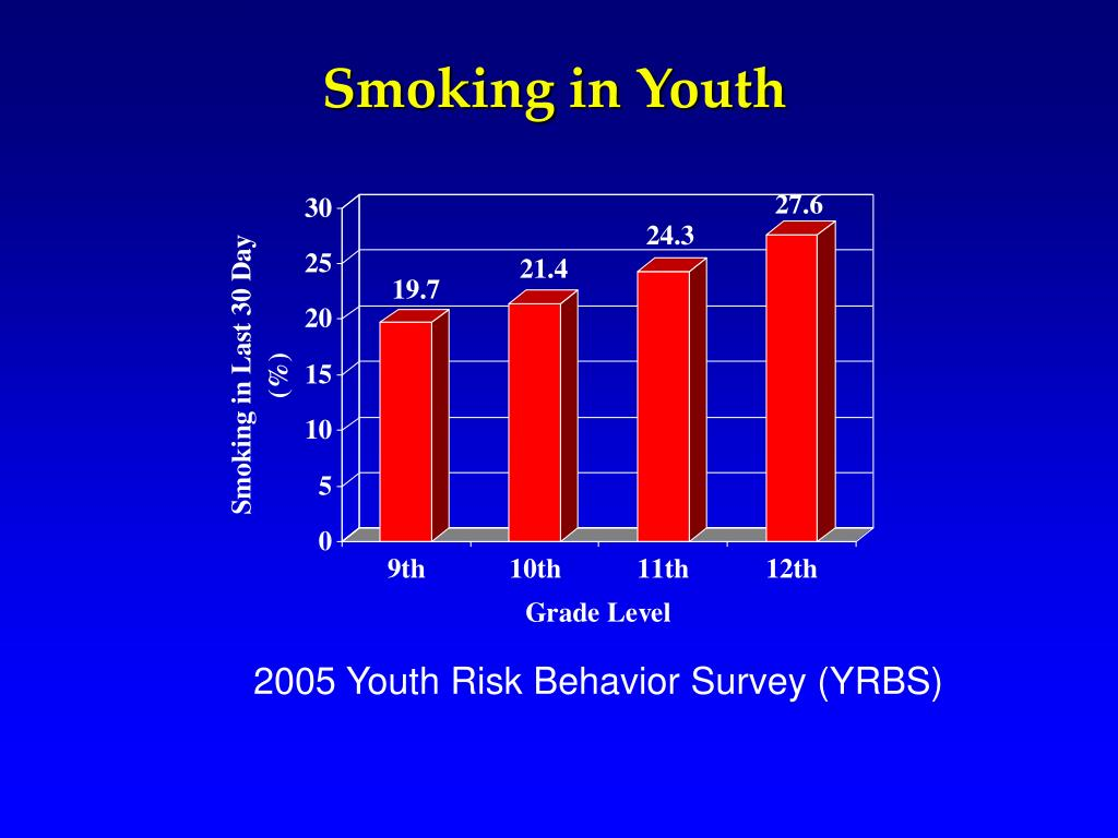 Smoking in Youth