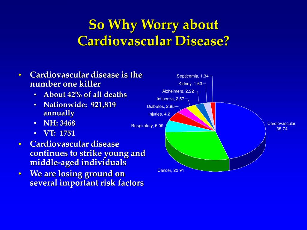 So Why Worry about Cardiovascular Disease?