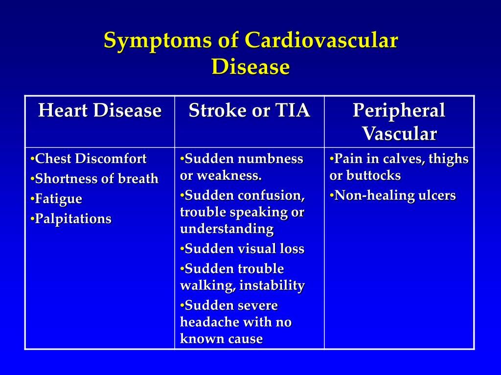 Symptoms of Cardiovascular Disease