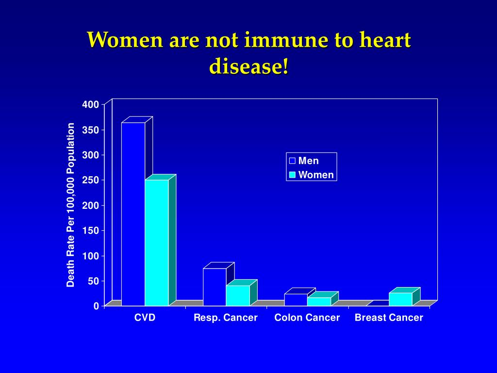 Women are not immune to heart disease!