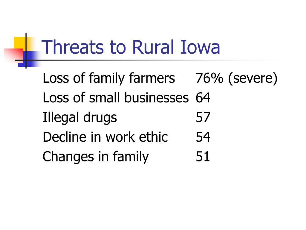 Threats to Rural Iowa