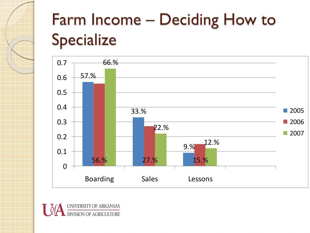 Farm Income – Deciding How to Specialize