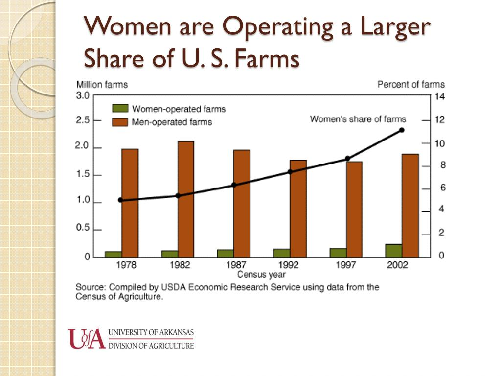 Women are Operating a Larger Share of U. S. Farms