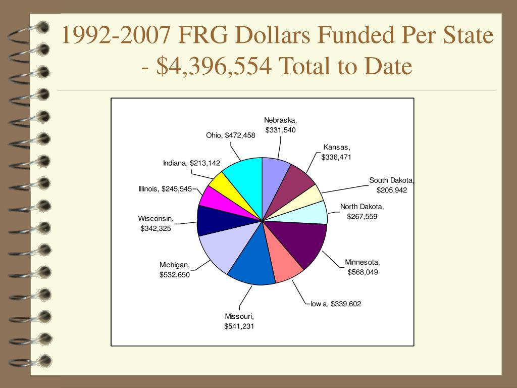 1992-2007 FRG Dollars Funded Per State - $4,396,554 Total to Date