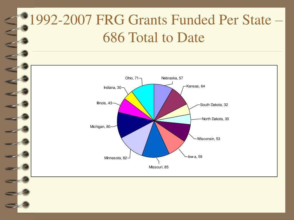 1992-2007 FRG Grants Funded Per State – 686 Total to Date