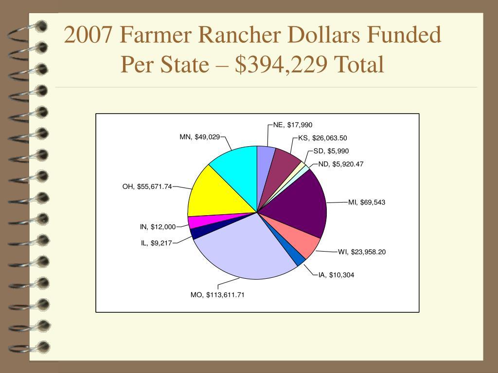 2007 Farmer Rancher Dollars Funded