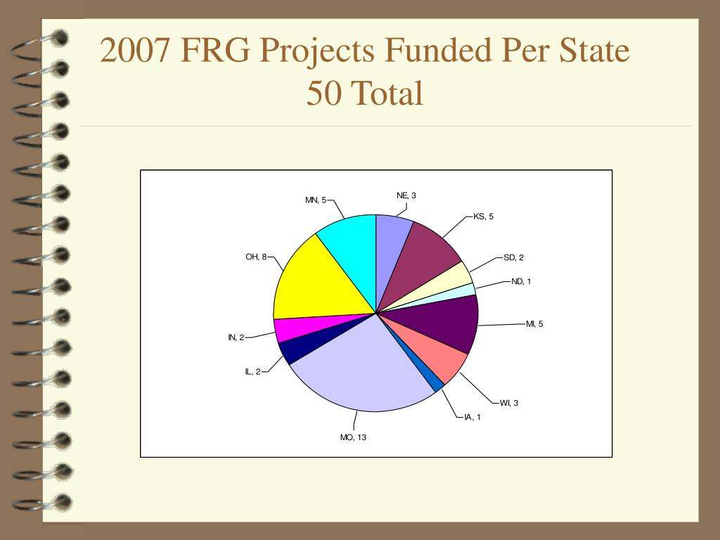 2007 FRG Projects Funded Per State