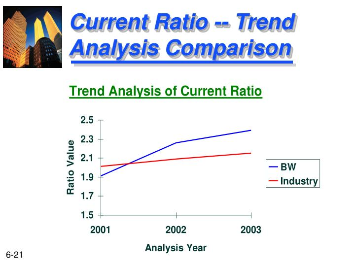 Current Ratio -- Trend Analysis Comparison