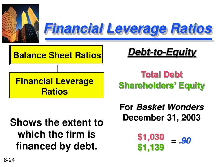 Debt-to-Equity