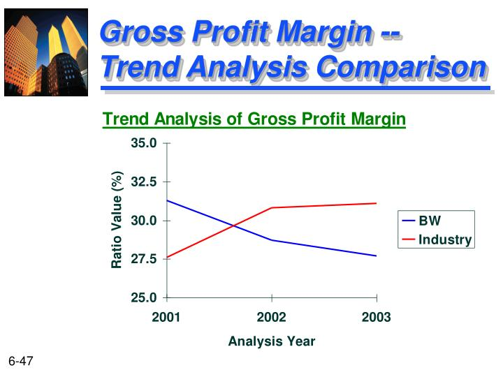 Gross Profit Margin --