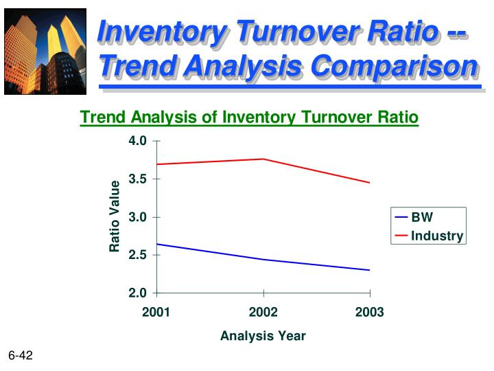 Inventory Turnover Ratio --Trend Analysis Comparison