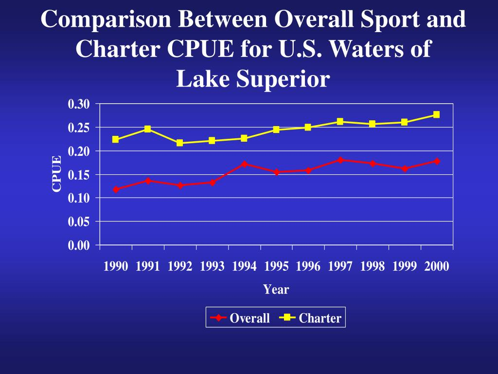 Comparison Between Overall Sport and Charter CPUE for U.S. Waters of