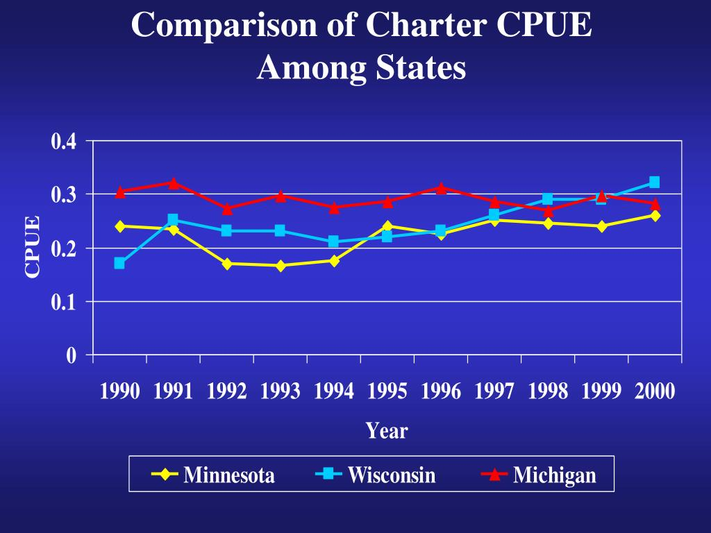 Comparison of Charter CPUE