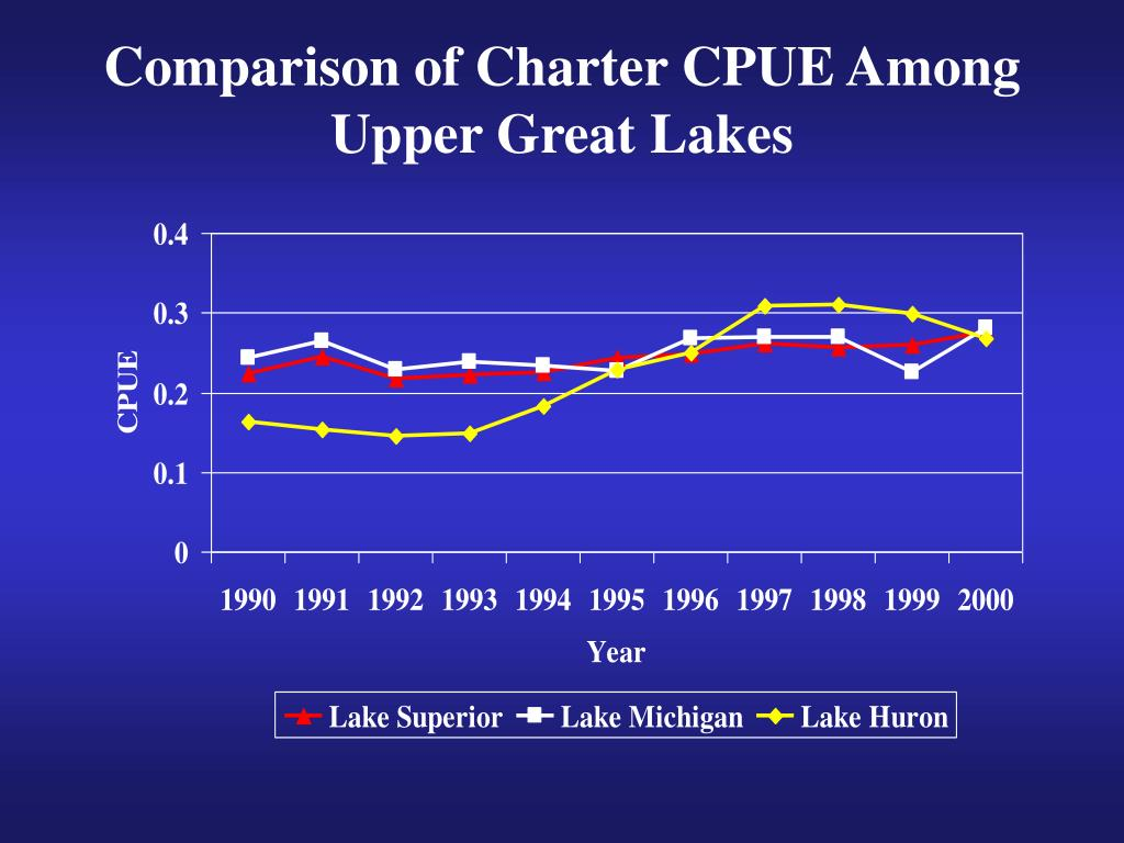 Comparison of Charter CPUE Among Upper Great Lakes