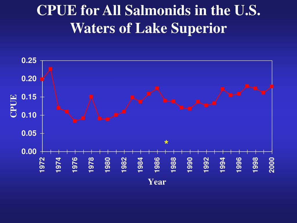 CPUE for All Salmonids in the U.S. Waters of Lake Superior