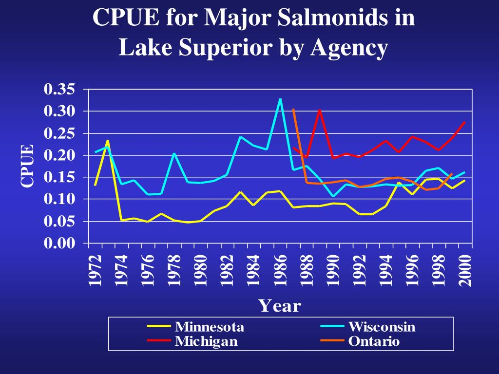 CPUE for Major Salmonids in