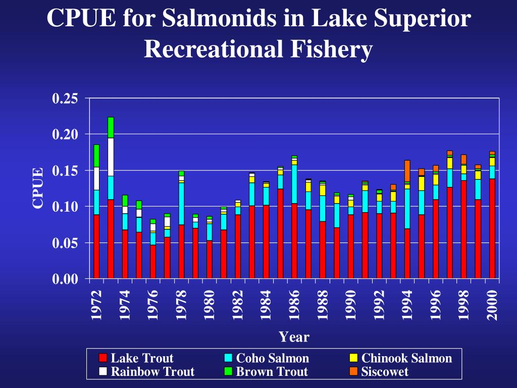 CPUE for Salmonids in Lake Superior Recreational Fishery