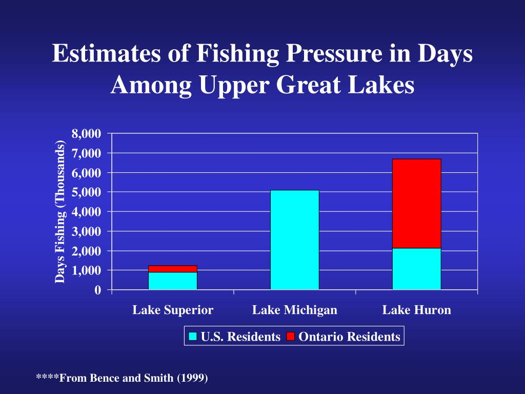 Estimates of Fishing Pressure in Days Among Upper Great Lakes