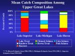 mean catch composition among upper great lakes