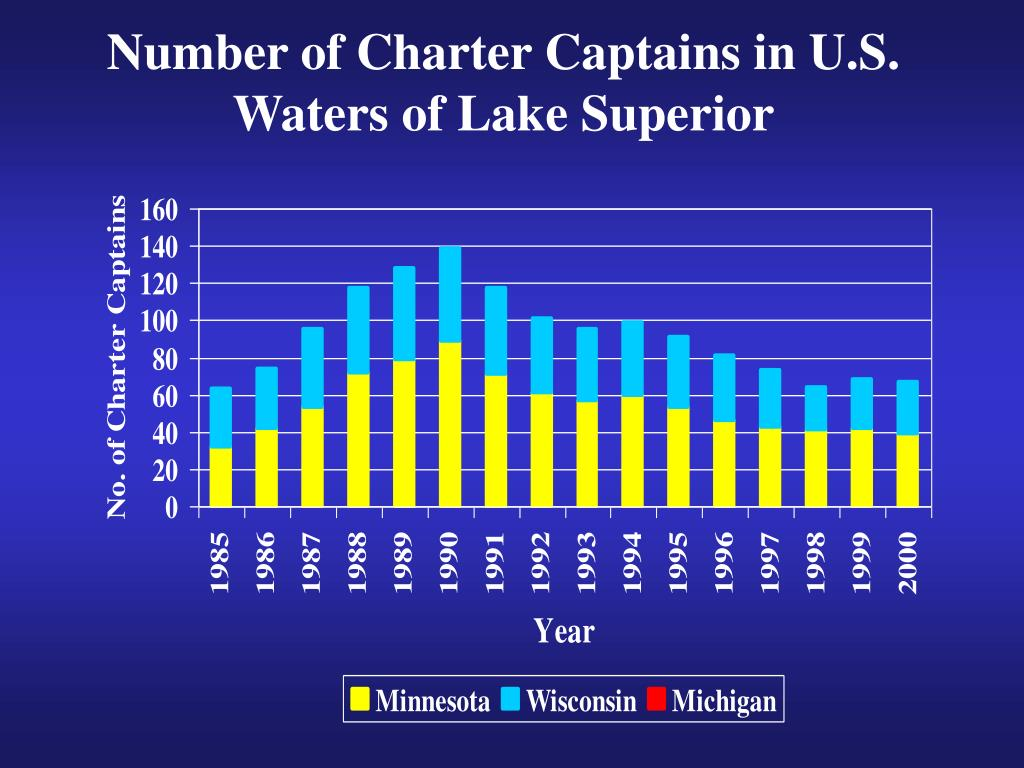 Number of Charter Captains in U.S. Waters of Lake Superior