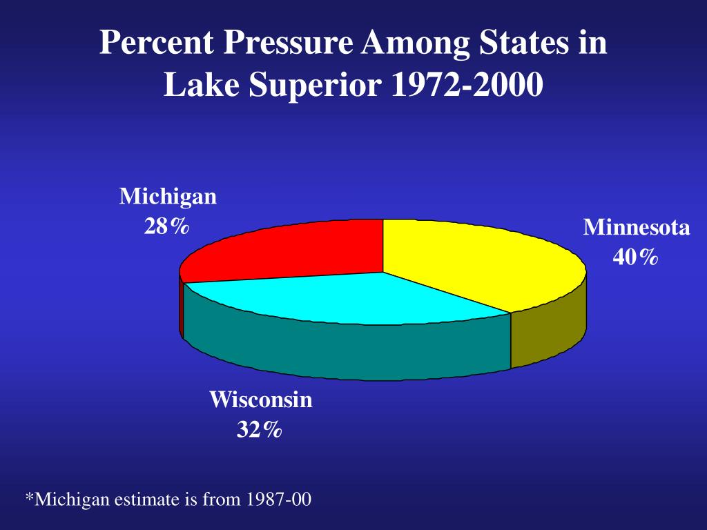 Percent Pressure Among States in  Lake Superior 1972-2000