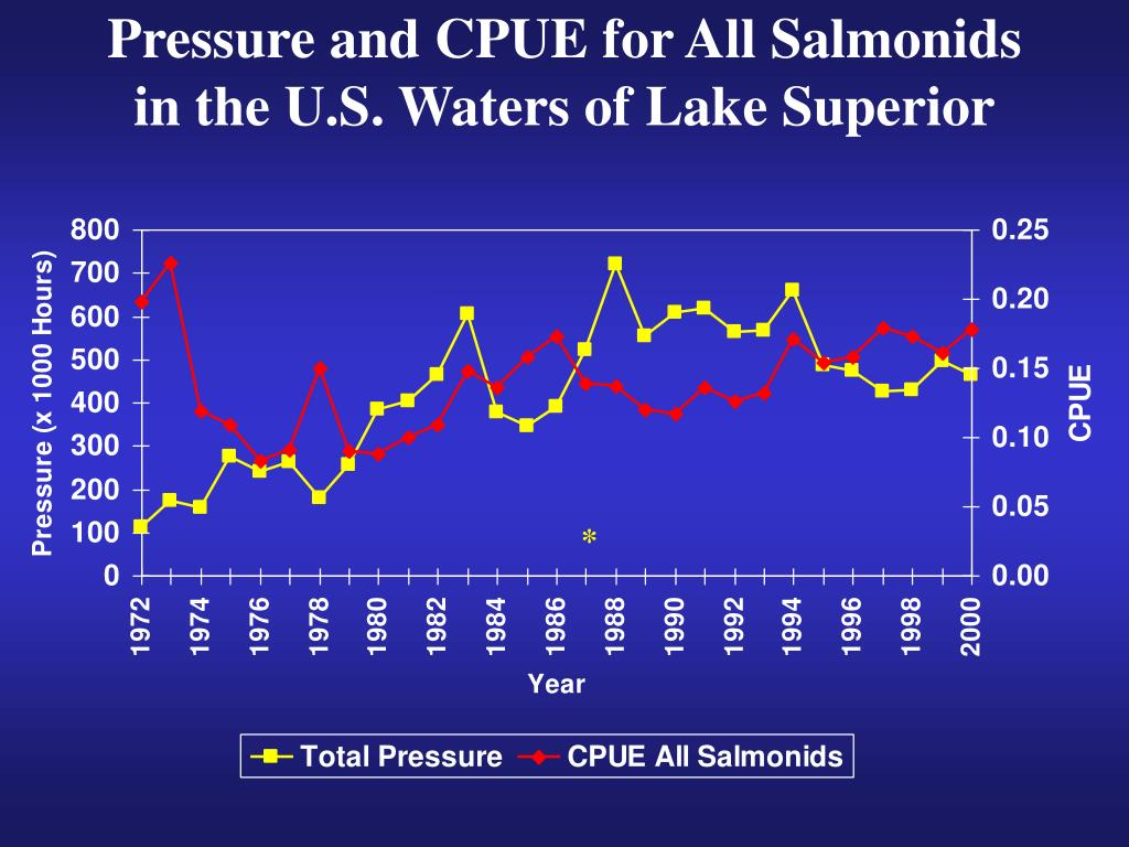 Pressure and CPUE for All Salmonids in the U.S. Waters of Lake Superior