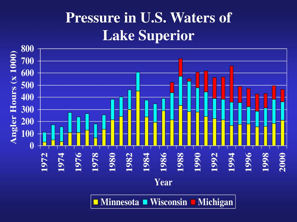 Pressure in U.S. Waters of