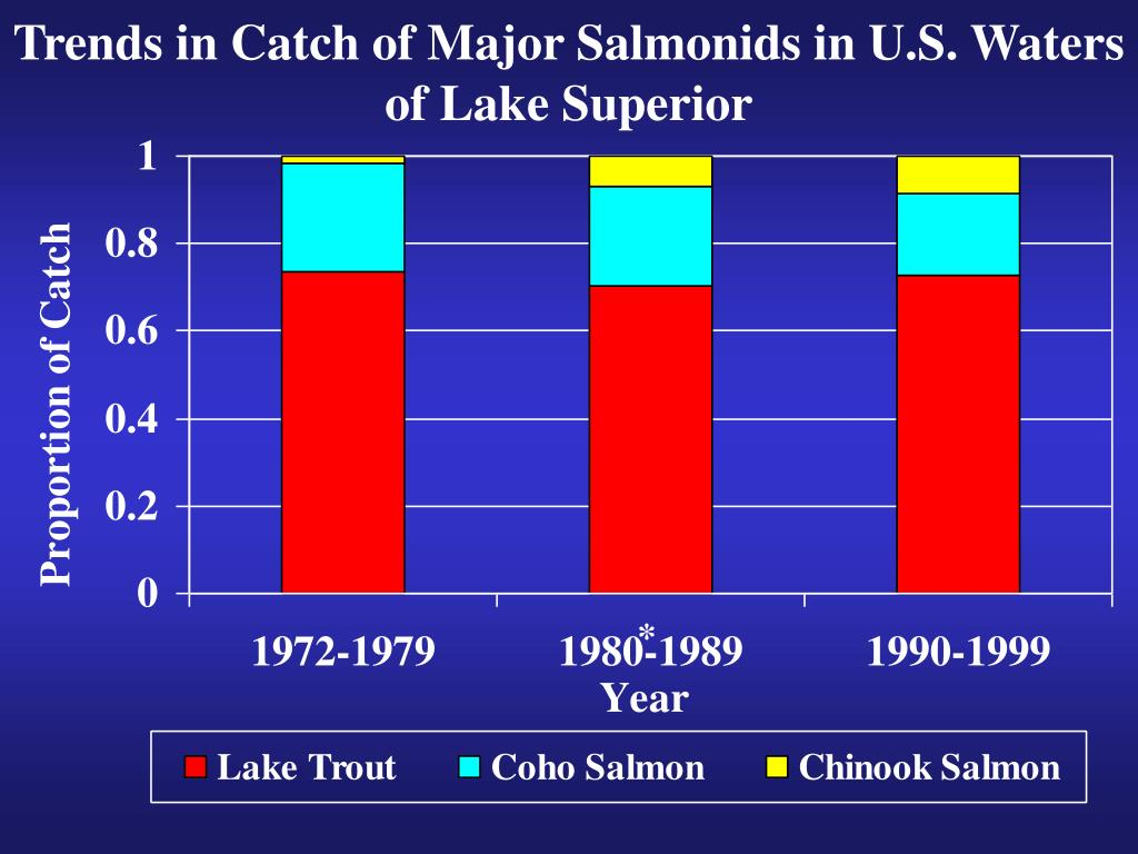 Trends in Catch of Major Salmonids in U.S. Waters of Lake Superior
