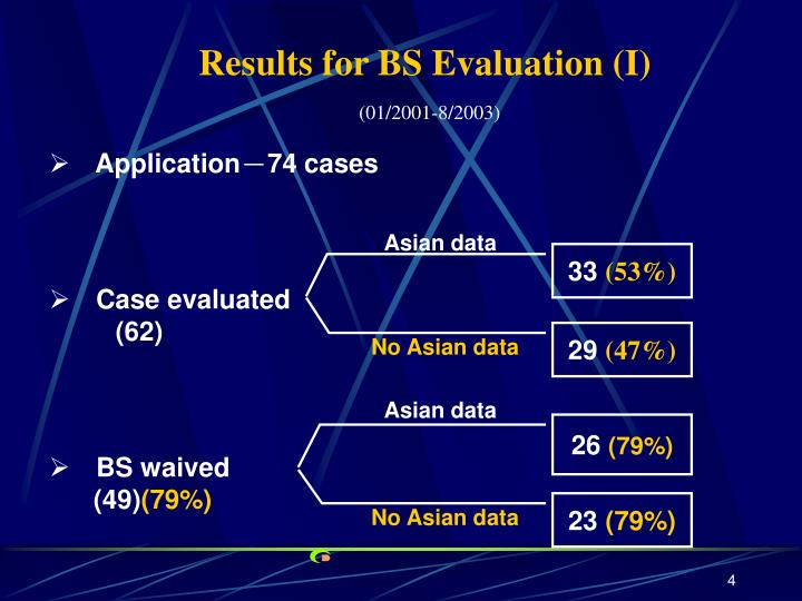 Results for BS Evaluation (I)