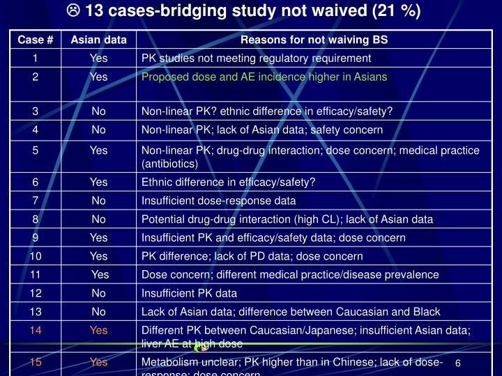  13 cases-bridging study not waived (21 %)
