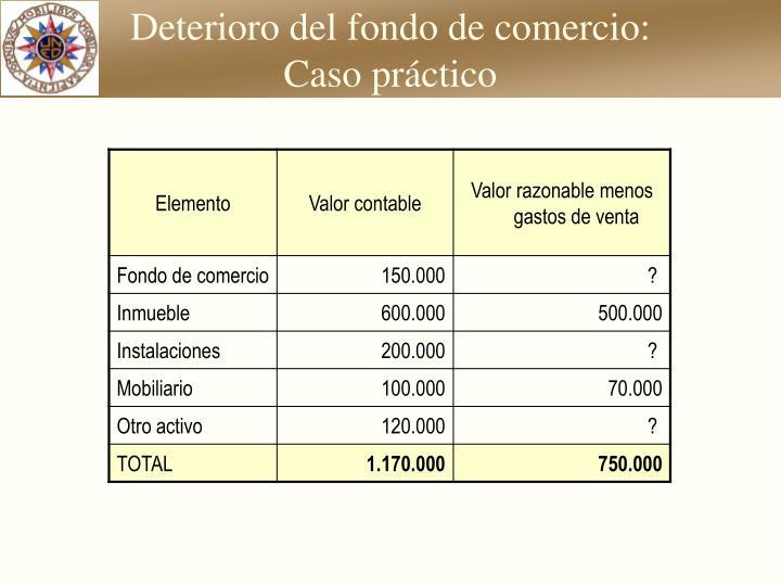 Deterioro del fondo de comercio: