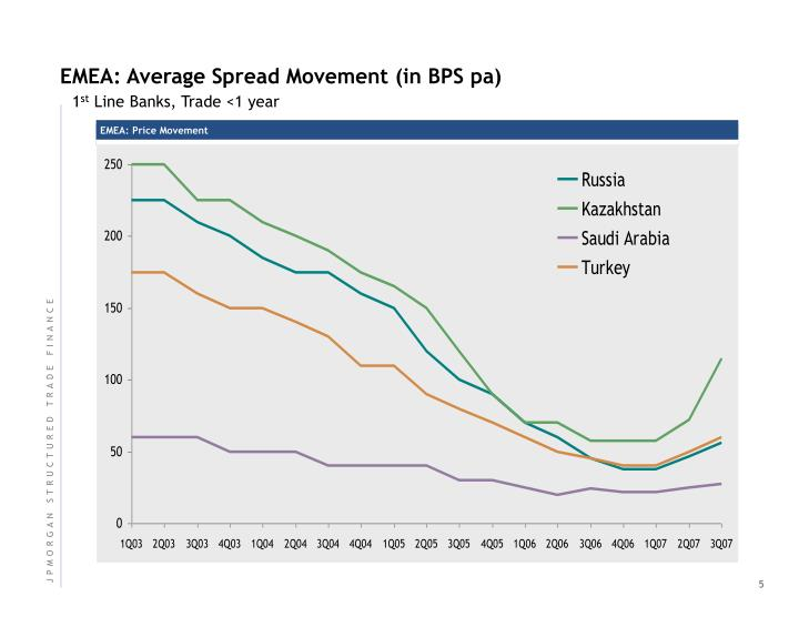 EMEA: Average Spread Movement (in BPS pa)