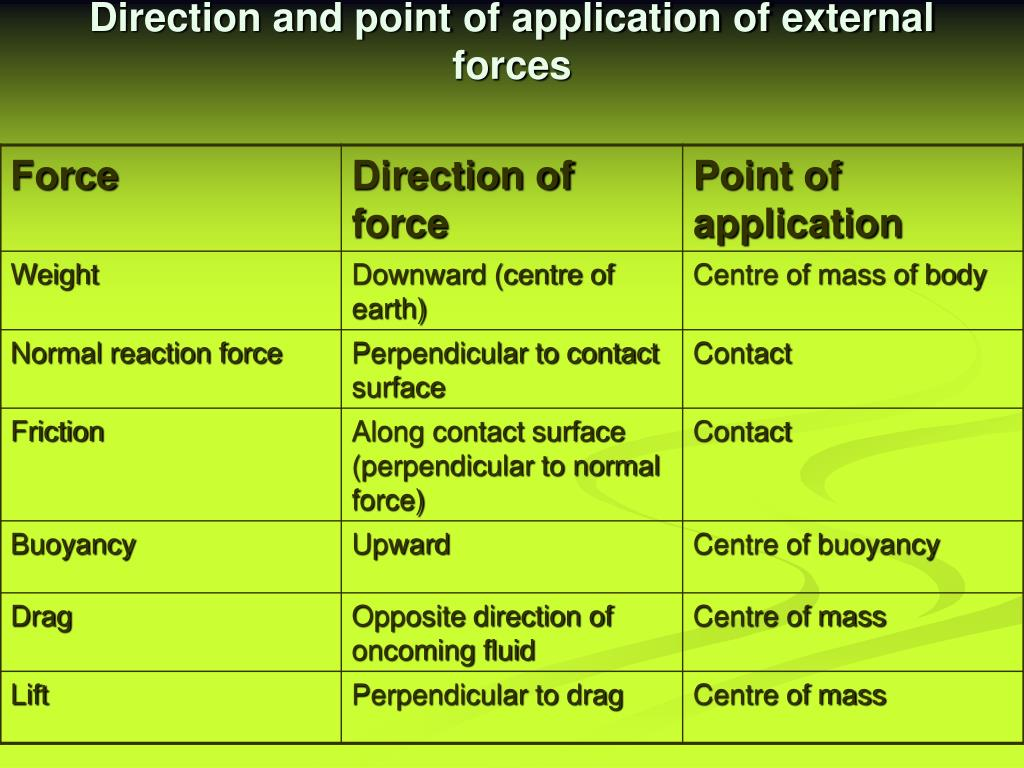 Direction and point of application of external forces
