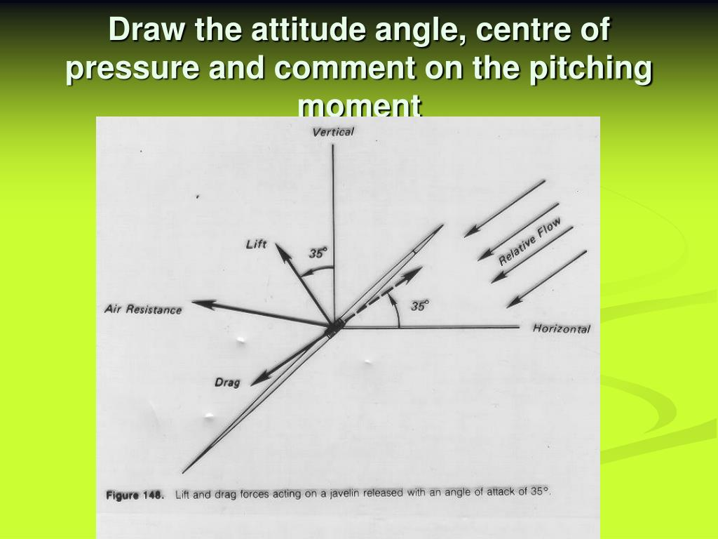 Draw the attitude angle, centre of pressure and comment on the pitching moment