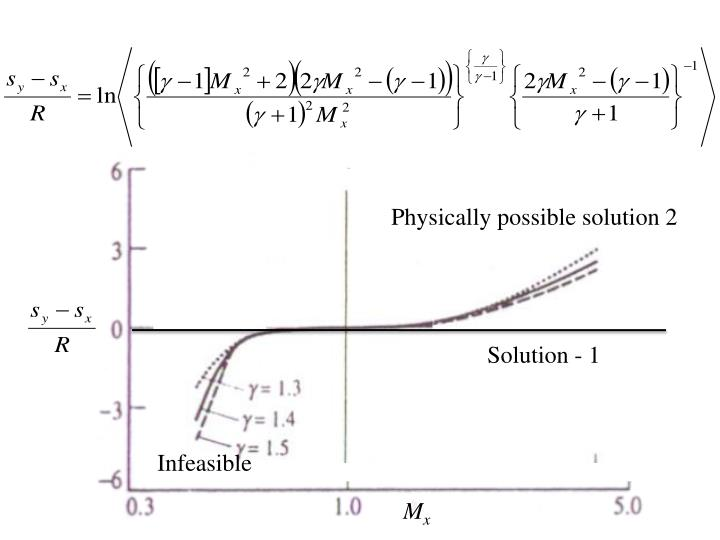 Physically possible solution 2
