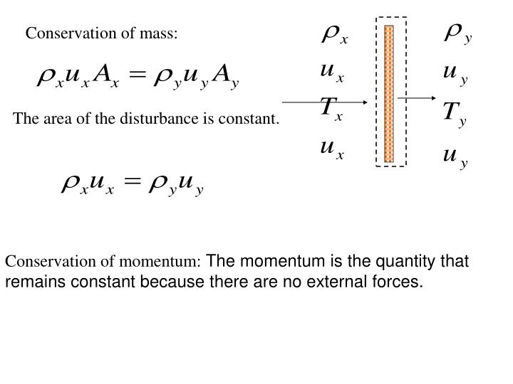 Conservation of mass: