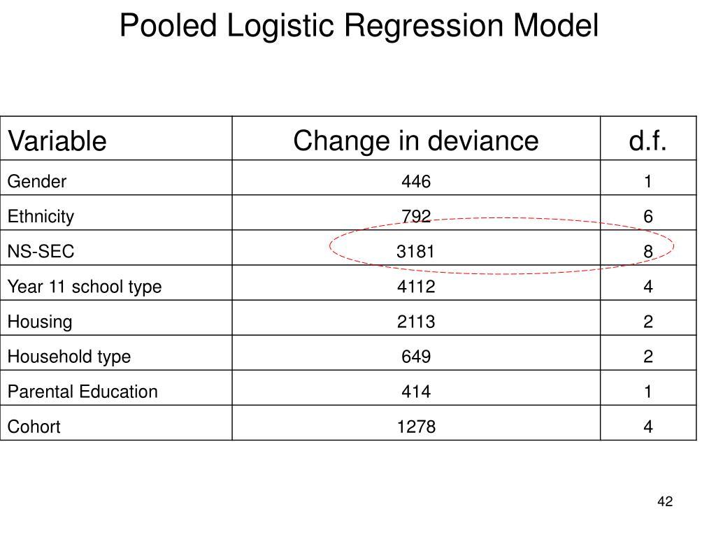 Pooled Logistic Regression Model