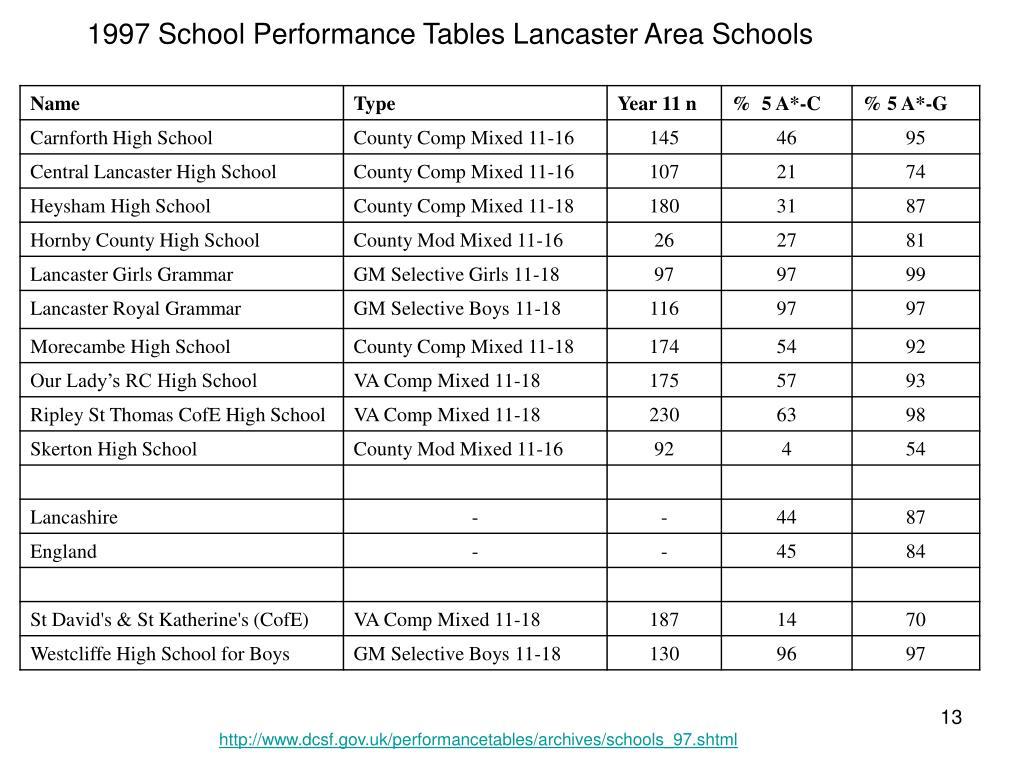 1997 School Performance Tables Lancaster Area Schools