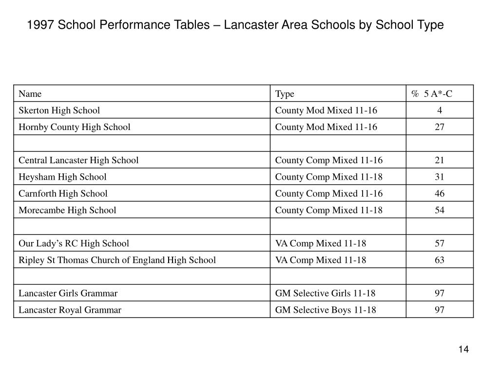 1997 School Performance Tables – Lancaster Area Schools by School Type