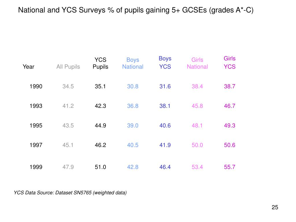 National and YCS Surveys % of pupils gaining 5+ GCSEs (grades A*-C)