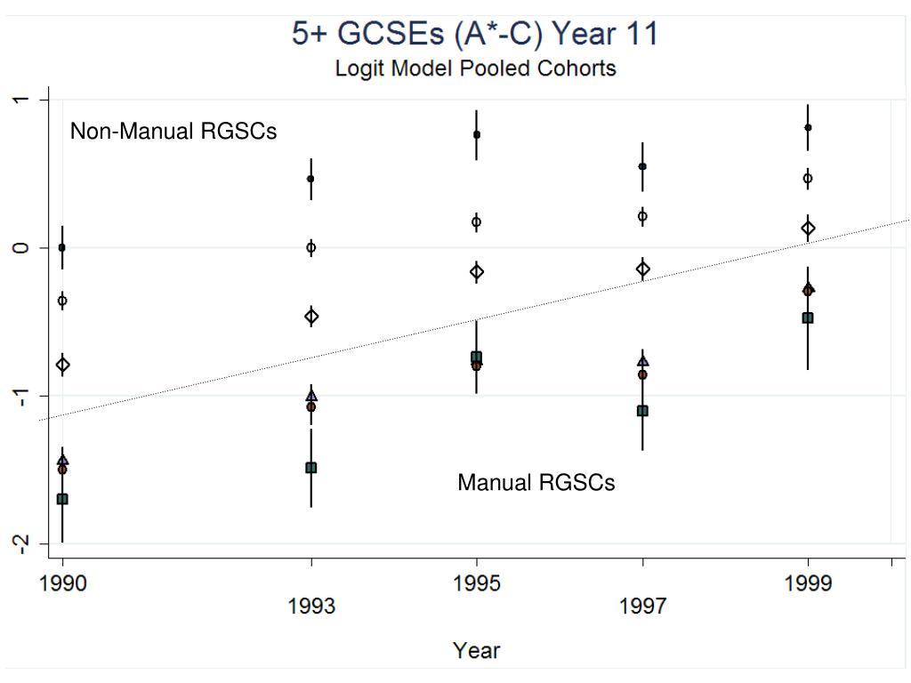 Non-Manual RGSCs