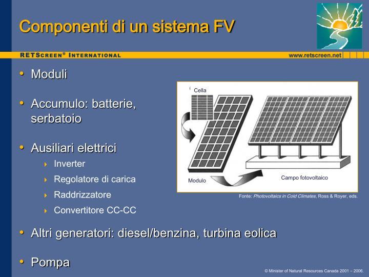 Componenti di un sistema FV