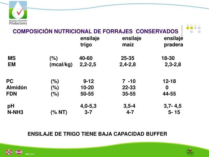 COMPOSICIÓN NUTRICIONAL DE FORRAJES  CONSERVADOS