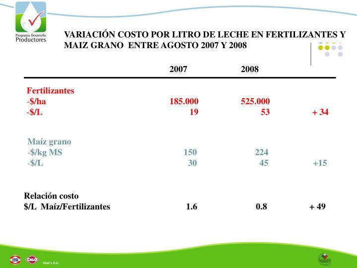 VARIACIÓN COSTO POR LITRO DE LECHE EN FERTILIZANTES Y