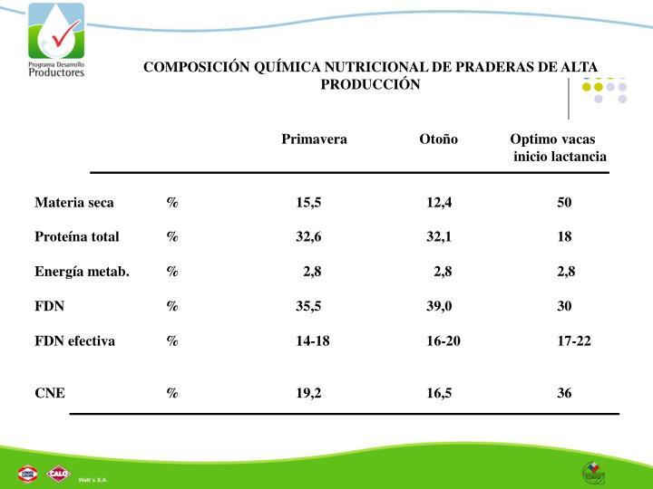 COMPOSICIÓN QUÍMICA NUTRICIONAL DE PRADERAS DE ALTA PRODUCCIÓN