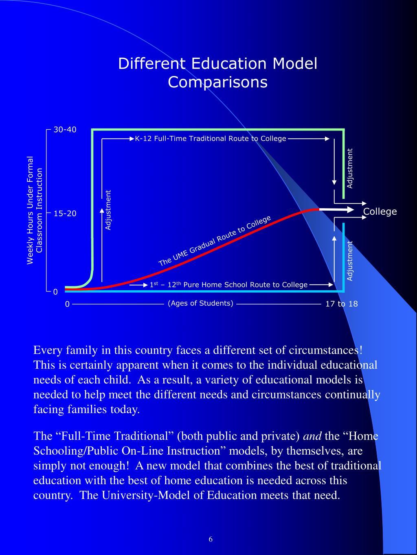 Different Education Model Comparisons