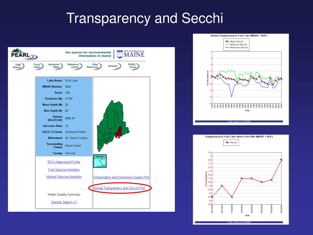 Transparency and Secchi