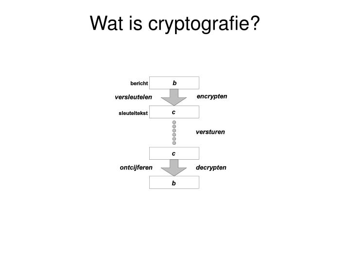 Wat is cryptografie?