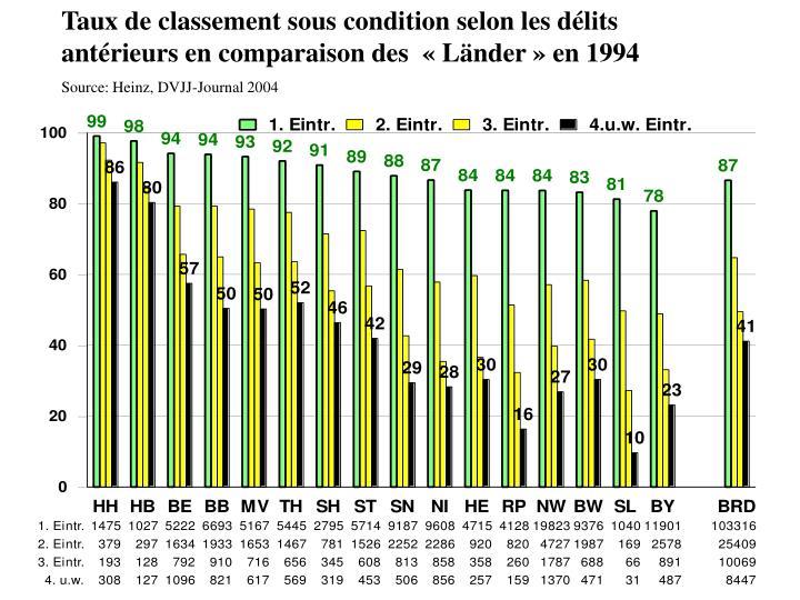Taux de classement sous condition selon les délits antérieurs en comparaison des  «Länder» en 1994
