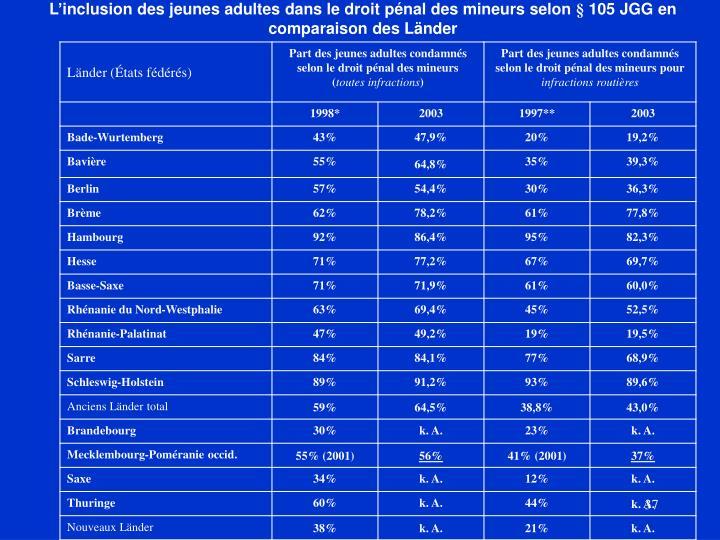 L'inclusion des jeunes adultes dans le droit pénal des mineurs selon § 105 JGG en comparaison des Länder
